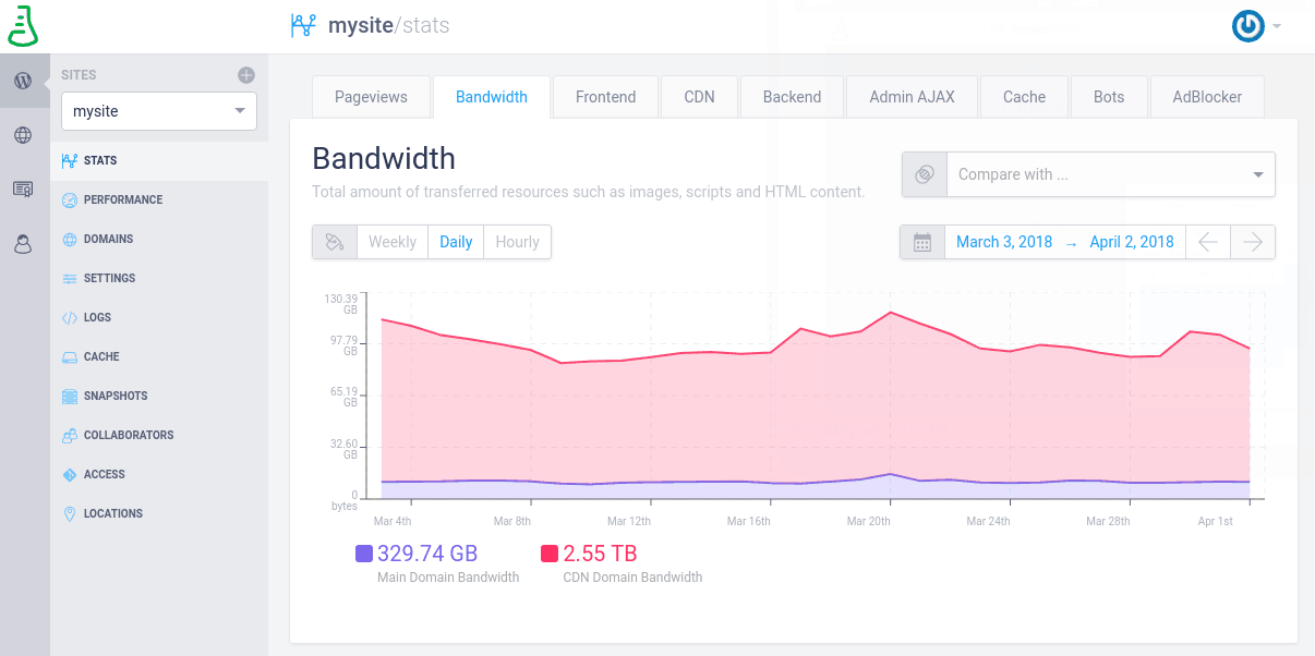 The bandwidth your site is using