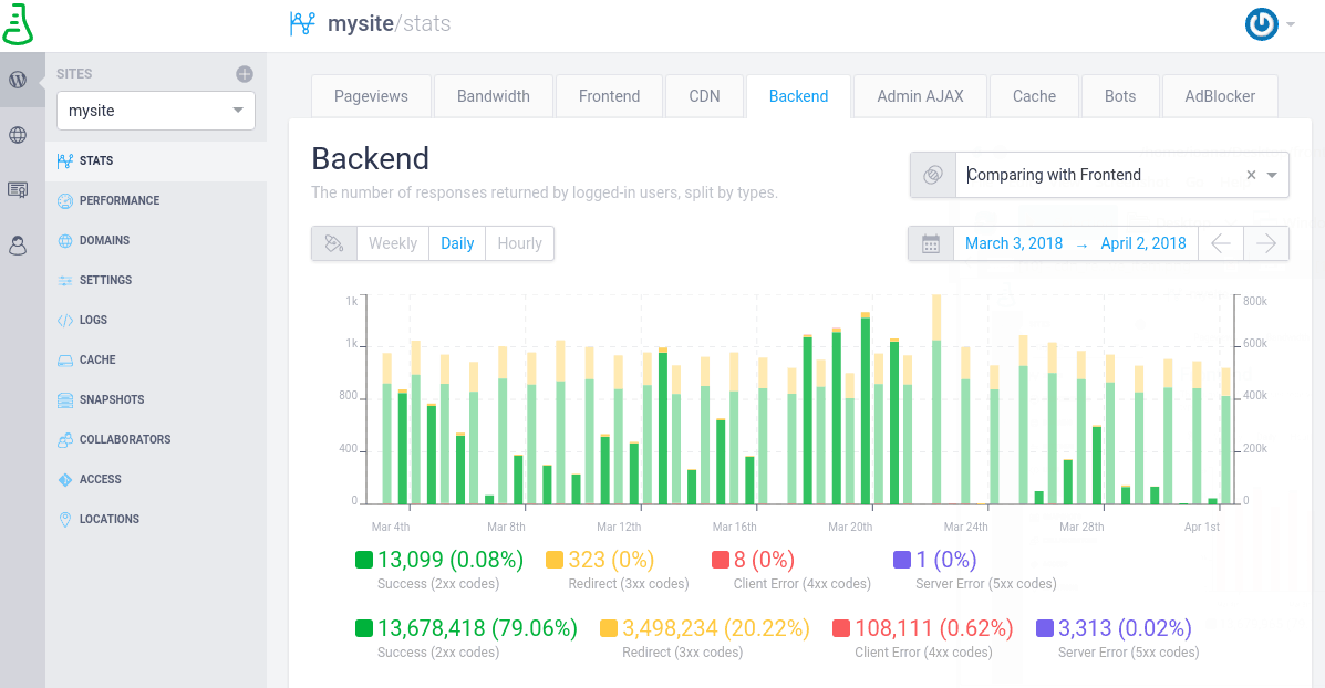 Comparing backend responses with the frontend ones